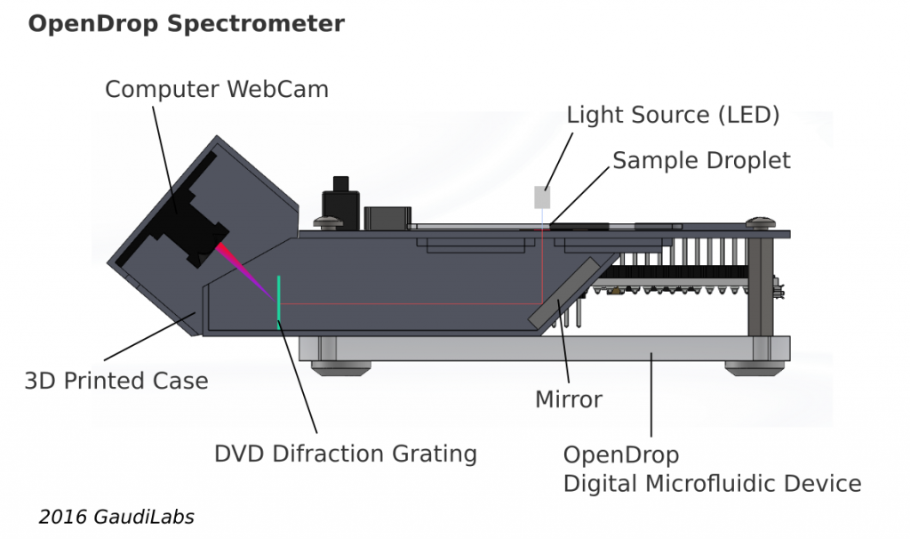 OpenDrop Spectrometer Concept